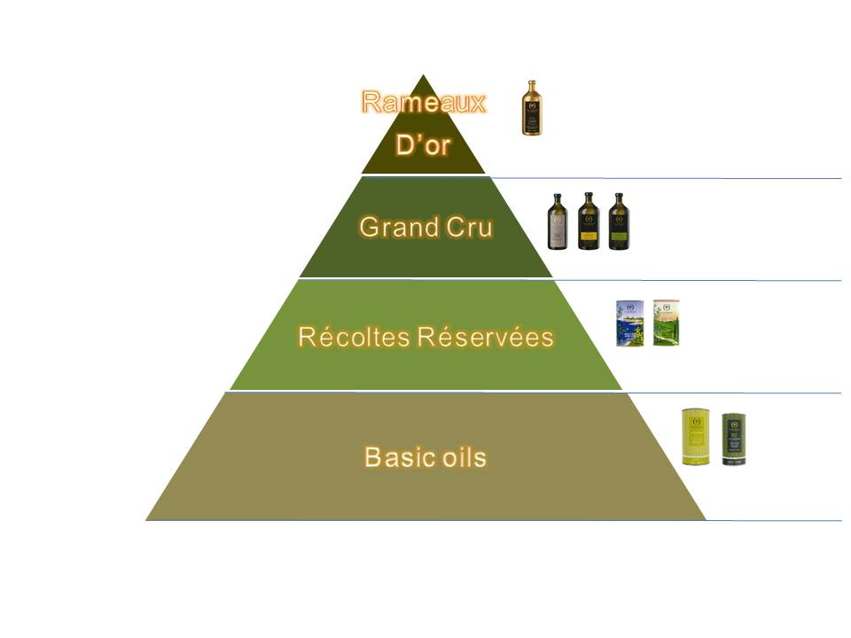 エキストラバージンオリーブオイルのランクー「品質」は何で決まるの?